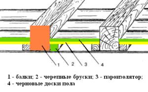 «Как сделать пол для бани? Виды, особенности, советы по монтажу» фото - pol dlya bani 5 300x187