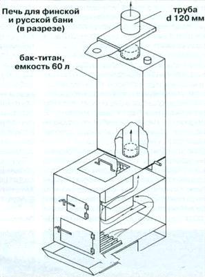 «Печь для бани своими руками: виды и особенности строения» фото - pech 10