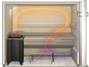 «Вентиляция в бане: предназначение и монтаж» фото - ventilacia 2 300x226