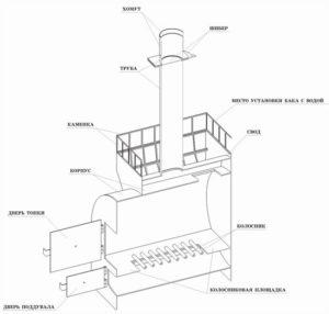 «Баня на дровах: особенности бани и выбор дров» фото - banya na drovah 3 300x286