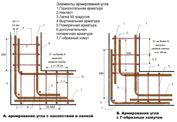 «Армирование ленточного фундамента: значение и особенности. Как армировать фундамент?» фото - armirovanie 7
