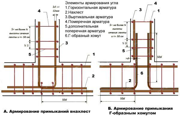 «Армирование ленточного фундамента: значение и особенности. Как армировать фундамент?» фото - armirovanie 8
