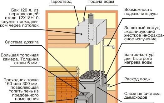 «Как выбрать бак для воды в баню? На что обратить внимание?» фото - bak dlja vody 8