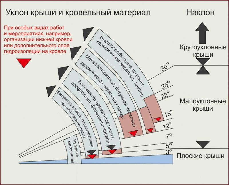 «Баня с односкатной крышей. Как сделать односкатную крышу для бани своими руками?» фото - banja odnoskatnaja krysha 8 800x647