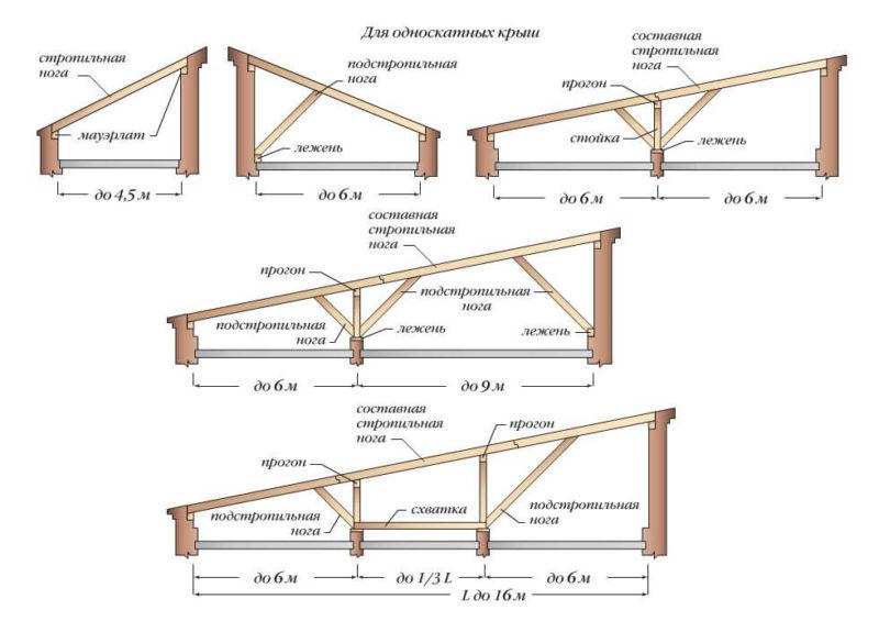 «Баня с односкатной крышей. Как сделать односкатную крышу для бани своими руками?» фото - banja odnoskatnaja krysha 9 800x565