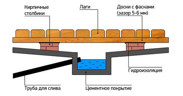 «Бетонная стяжка пола своими руками в бане: пошаговое руководство» фото - betonnaya stjagka 14