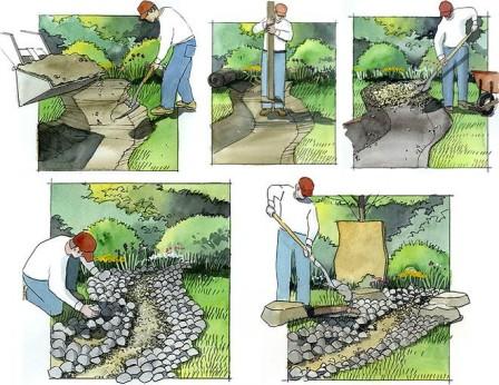 «Как сделать сухой ручей на даче своими руками: идеи» фото - kak sdelat suhoj ruchej1