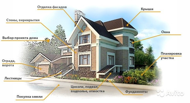«Строительство бань, домов в Краснодарском крае» фото - 4469439235