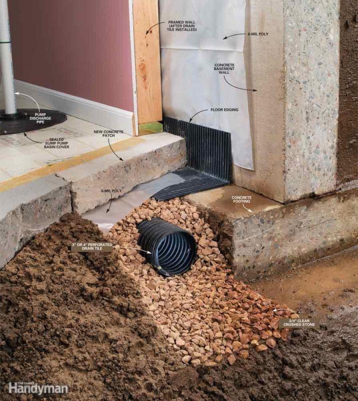 «Как сделать правильно дренаж на дачном участке?» фото - awesome basement drainage 4 drain tile details 894 x 1000 715x800