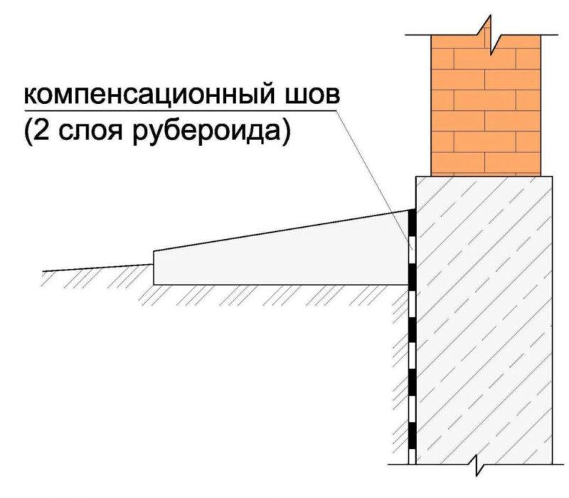 «Бетонная отмостка своими руками: преимущества, пошаговая инструкция» фото - betonnaya otmostka 9 800x700