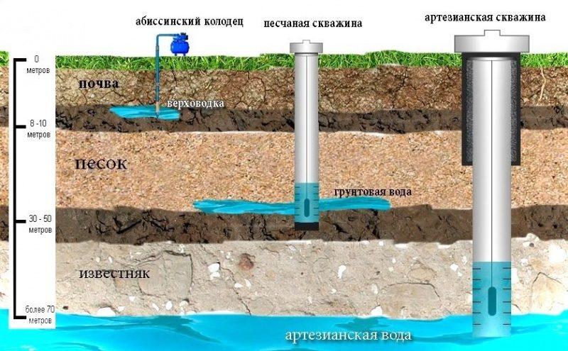 «Водопровод в бане: виды, особенности. Как сделать водоснабжение бани своими руками?» фото - vodosnabjenie 10 800x495
