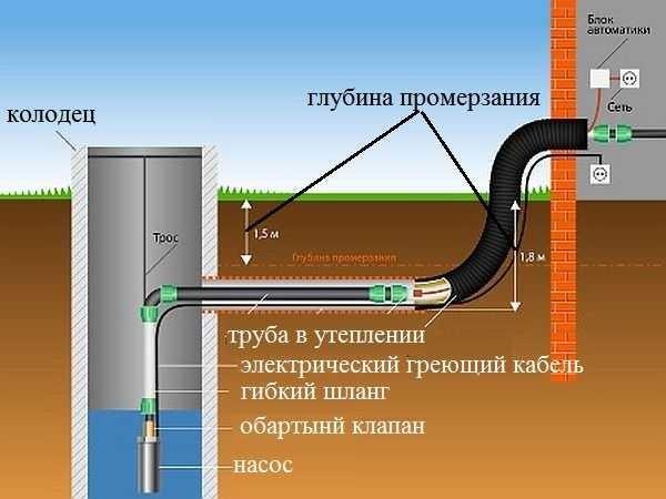«Водопровод в бане: виды, особенности. Как сделать водоснабжение бани своими руками?» фото - vodosnabjenie 11
