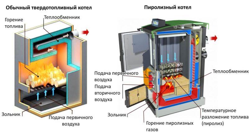 «Водяной котел своими руками: преимущества и недостатки. Как сделать котел для водяного отопления бани?» фото - vod kotel 3 800x423