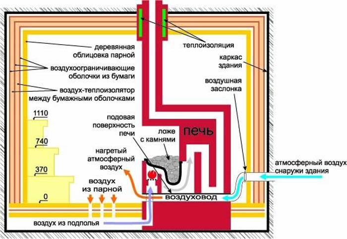«Теплый пол в бане: виды и особенности. Как сделать теплые полы в бане?» фото - teplyj pol 5