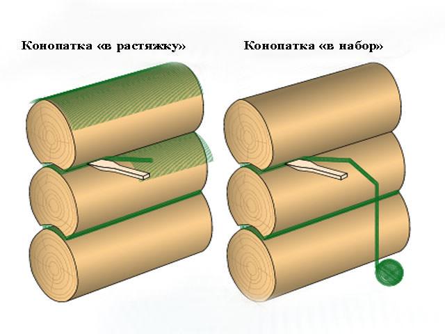 «Конопатка сруба: особенности, выбор материала. Как правильно конопатить сруб?» фото - konopatka sruba 10