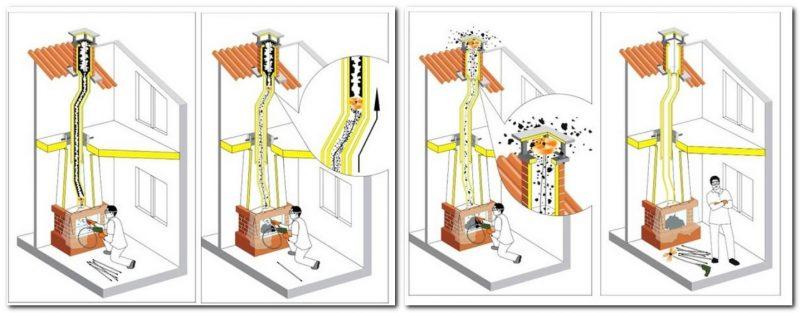 «Как прочистить дымоход в бане от сажи?» фото - kak prochistit dumohod 6 800x313