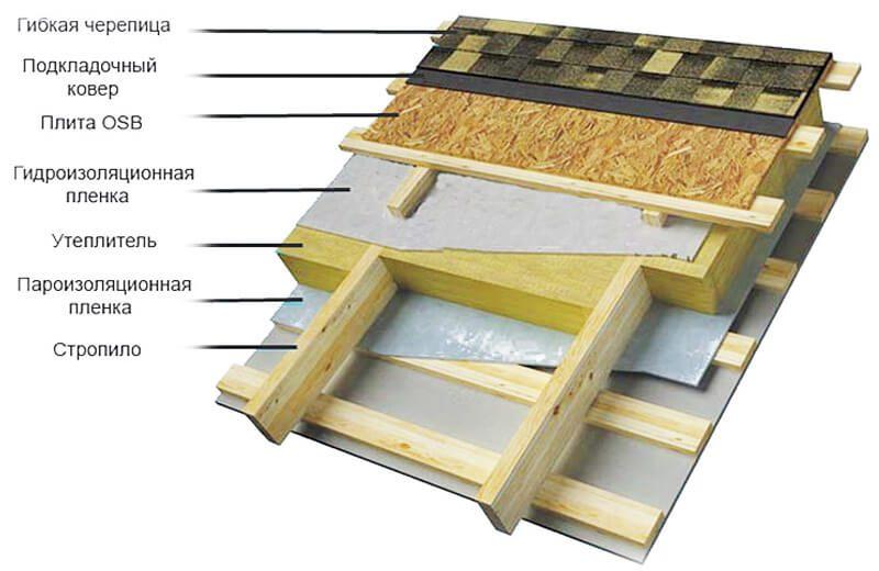 «Как правильно утеплить крышу бани?» фото - teplo 0001 01 800x520