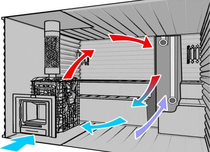 «Правильная вентиляция бани: принцип работы и основные ошибки» фото - full 92O2GvVX 690x500