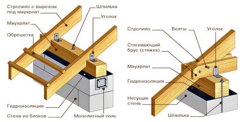 «Строительство односкатной крыши для бани своими руками» фото - a65f9ee75953620b1c4e7ba64db69ef8 800x396