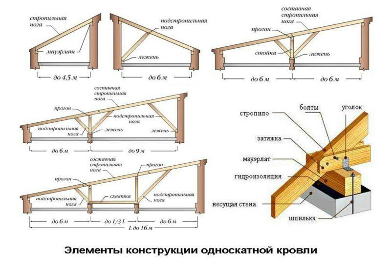 «Строительство односкатной крыши для бани своими руками» фото - image 800x552