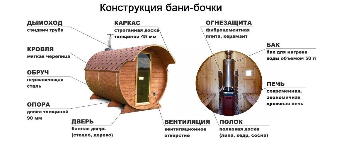 «Бани-бочки - конструкция и преимущества бани» фото - 2b5dcced9fcd254c44f3e31b1f8180935573903d